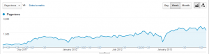 Growth in visits to target landing page.
